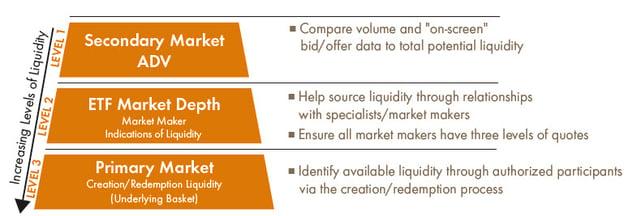 investmentliquiditylevels.jpg